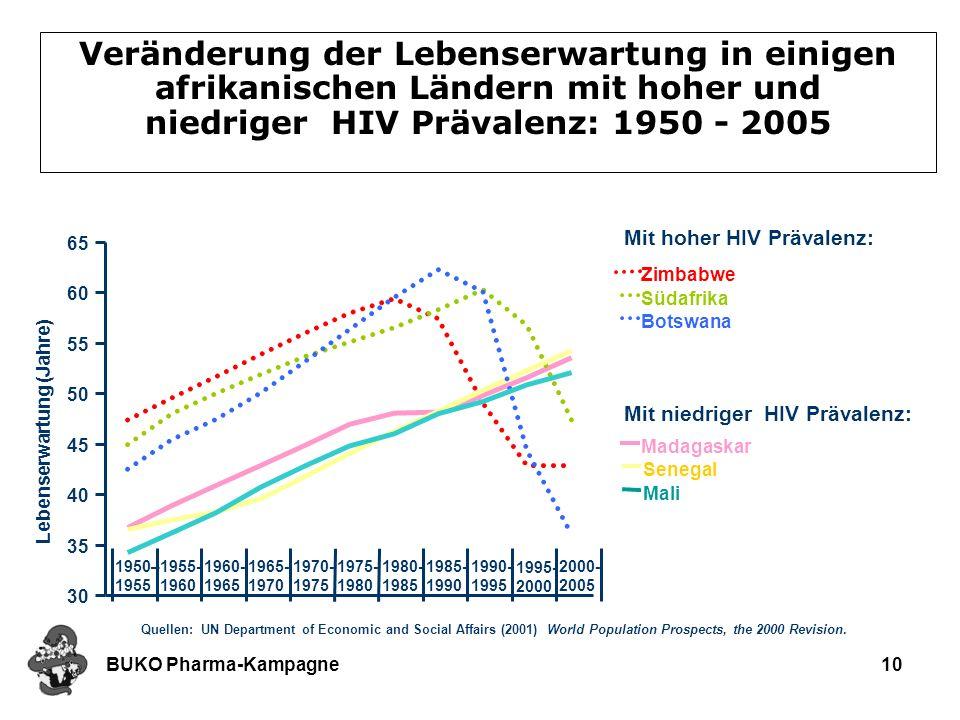 BUKO Pharma-Kampagne10 Veränderung der Lebenserwartung in einigen afrikanischen Ländern mit hoher und niedriger HIV Prävalenz: 1950 - 2005 Mit hoher H