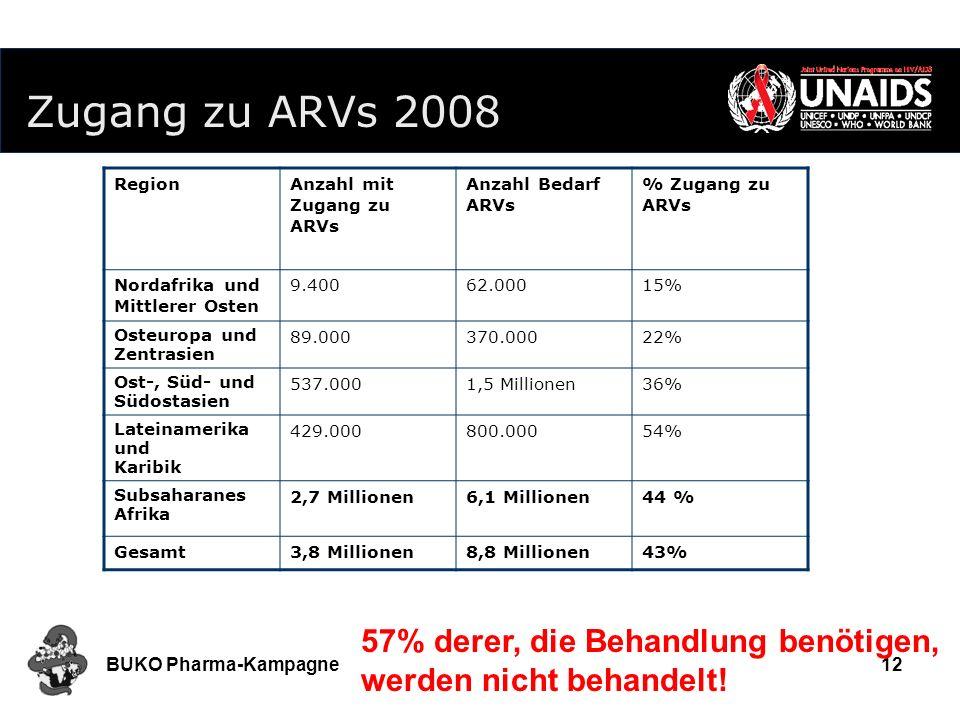 BUKO Pharma-Kampagne12 RegionAnzahl mit Zugang zu ARVs Anzahl Bedarf ARVs % Zugang zu ARVs Nordafrika und Mittlerer Osten 9.40062.00015% Osteuropa und