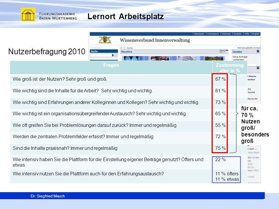 Generalsekretär Thomas E. Berg Dr. Siegfried Mauch Lernort Arbeitsplatz Nutzerbefragung 2010 FragenZustimmung aller in % Wie groß ist der Nutzen? Sehr