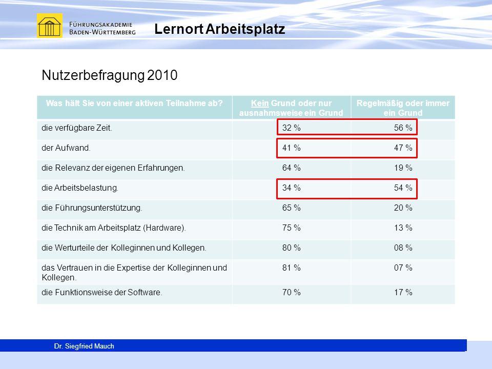 Generalsekretär Thomas E. Berg Dr. Siegfried Mauch Lernort Arbeitsplatz Nutzerbefragung 2010 Was hält Sie von einer aktiven Teilnahme ab?Kein Grund od