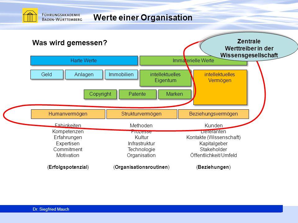 Generalsekretär Thomas E. Berg Dr. Siegfried Mauch Werte einer Organisation Harte Werte Immaterielle Werte Geld Anlagen Immobilien intellektuelles Eig