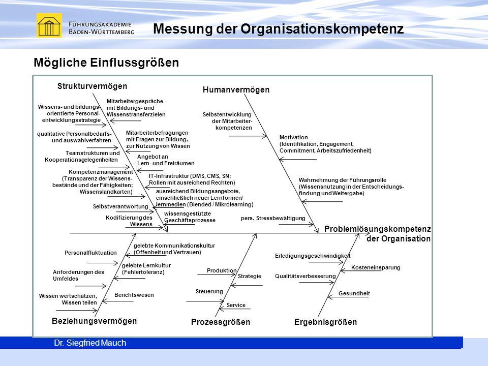 Generalsekretär Thomas E. Berg Dr. Siegfried Mauch Messung der Organisationskompetenz Dr. Siegfried Mauch Problemlösungskompetenz der Organisation Hum