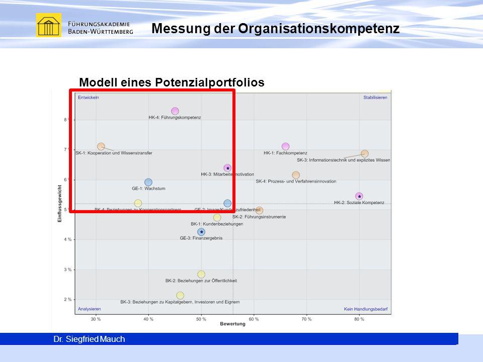 Generalsekretär Thomas E. Berg Dr. Siegfried Mauch Messung der Organisationskompetenz Dr. Siegfried Mauch Modell eines Potenzialportfolios