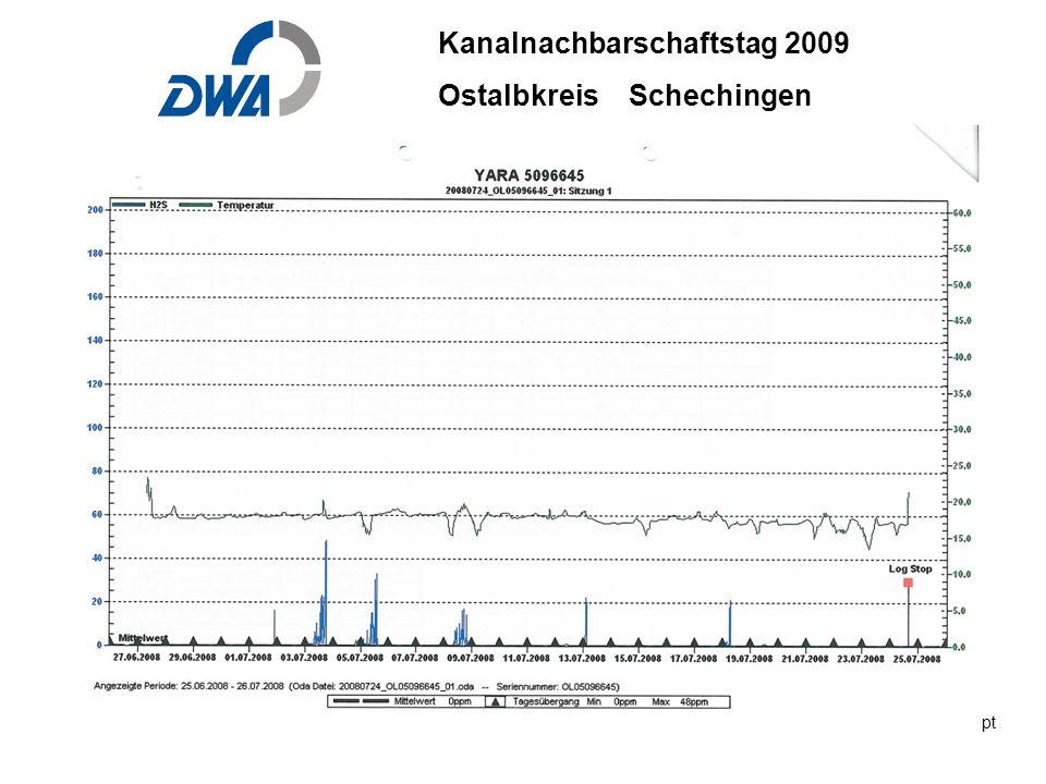 Kanalnachbarschaftstag 2009 Ostalbkreis Schechingen DWA 2009 ble.ppt 29. Okt.2009 DWA-03-06 INGENIEURBÜRO BÄUERLE & PARTNER H 2 S Messung