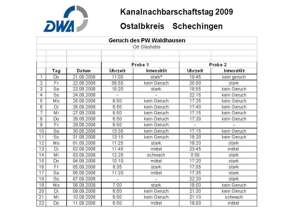 Kanalnachbarschaftstag 2009 Ostalbkreis Schechingen DWA 2009 ble.ppt 29. Okt.2009 DWA-03-06 INGENIEURBÜRO BÄUERLE & PARTNER