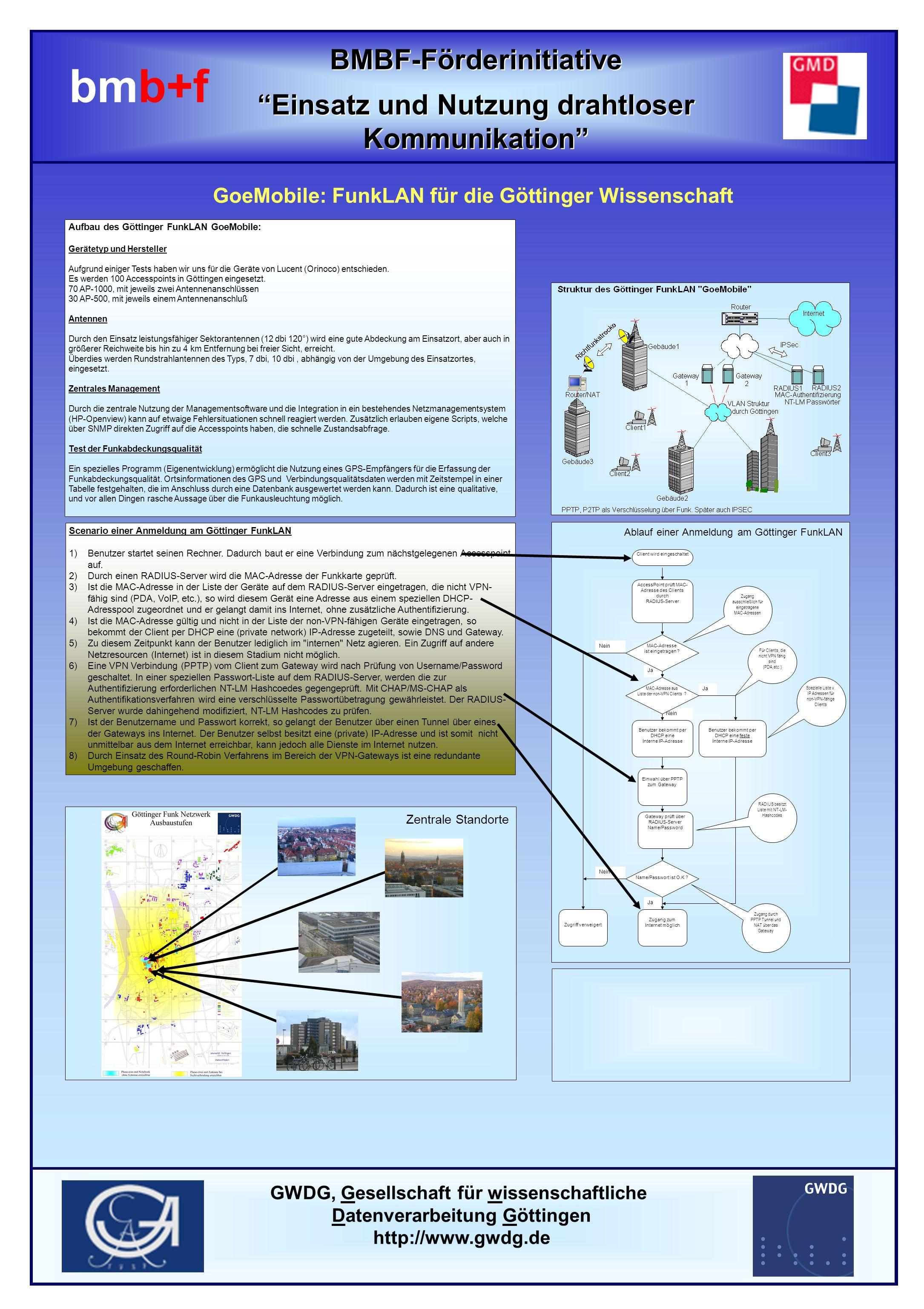 BMBF-Förderinitiative Einsatz und Nutzung drahtloser Kommunikation BMBF-Förderinitiative Einsatz und Nutzung drahtloser Kommunikation bmb+f GoeMobile: FunkLAN für die Göttinger Wissenschaft Scenario einer Anmeldung am Göttinger FunkLAN 1)Benutzer startet seinen Rechner.