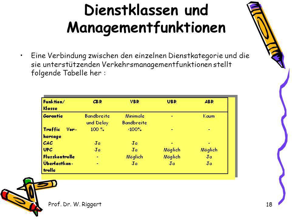 Prof. Dr. W. Riggert 18 Dienstklassen und Managementfunktionen Eine Verbindung zwischen den einzelnen Dienstkategorie und die sie unterstützenden Verk