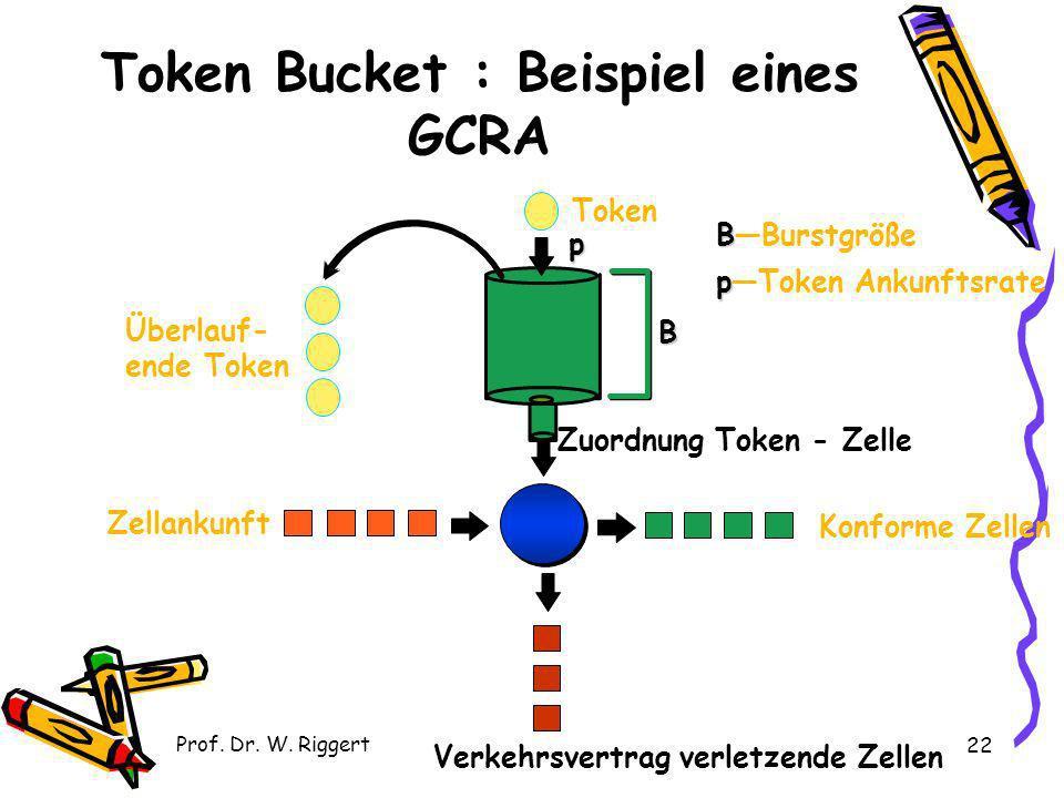 Prof. Dr. W. Riggert 22 Token Bucket : Beispiel eines GCRA p Token B Überlauf- ende Token Zellankunft Konforme Zellen B BBurstgröße p pToken Ankunftsr