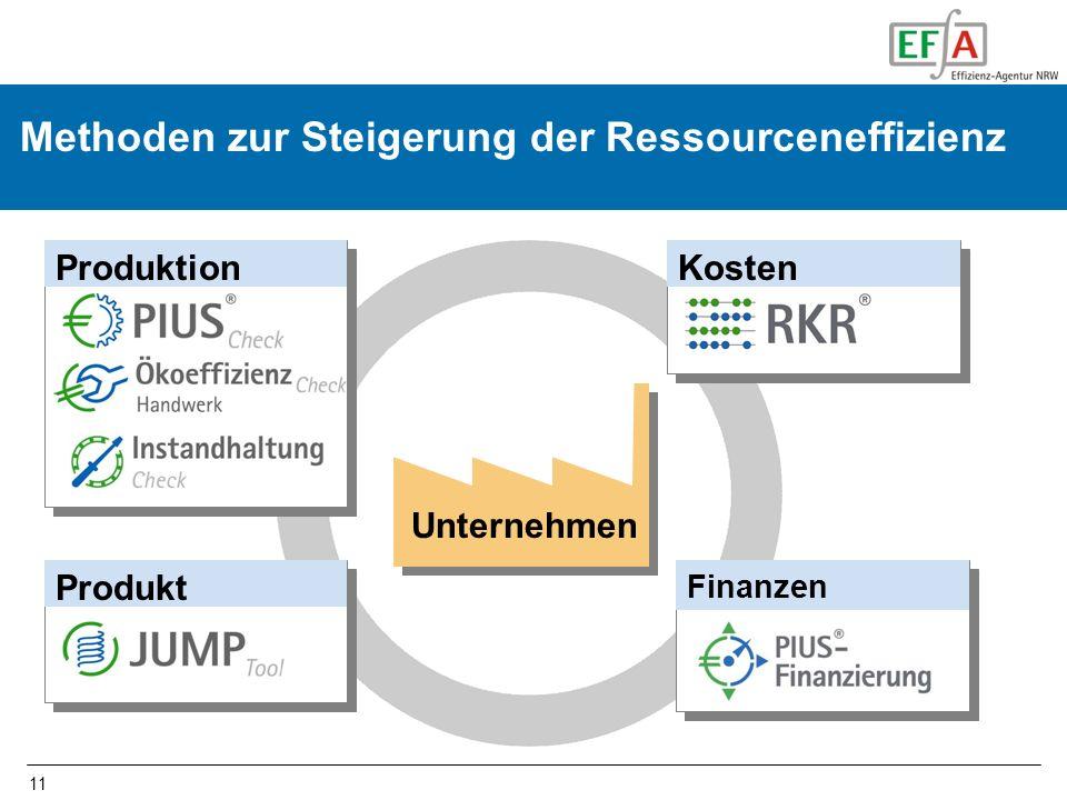 11 Methoden zur Steigerung der Ressourceneffizienz Unternehmen Produkt KostenProduktion Finanzen