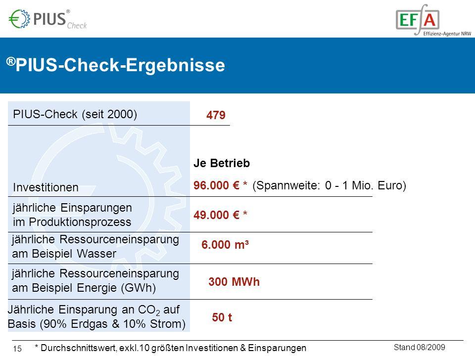 15 ® PIUS-Check-Ergebnisse Stand 08/2009 479 Investitionen jährliche Einsparungen im Produktionsprozess jährliche Ressourceneinsparung am Beispiel Was