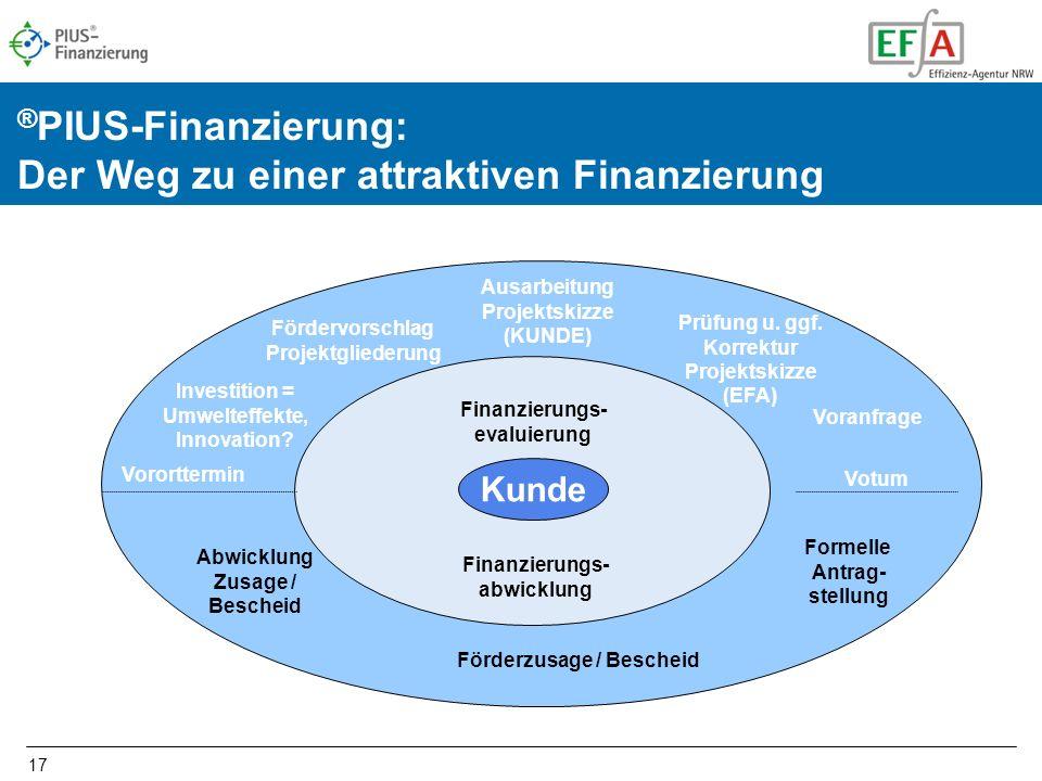 17 Vororttermin Förderzusage / Bescheid Prüfung u. ggf. Korrektur Projektskizze (EFA) Fördervorschlag Projektgliederung Investition = Umwelteffekte, I