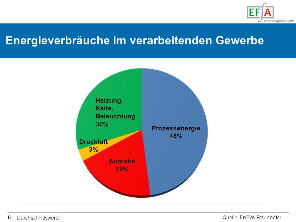 6 Energieverbräuche im verarbeitenden Gewerbe Quelle: EnBW/ Fraunhofer Prozessenergie 48% Heizung, Kälte, Beleuchtung 30% Antriebe 19% Druckluft 3% Du