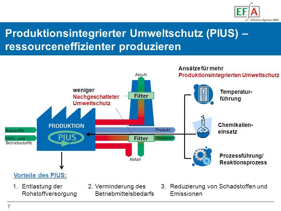 7 Produktionsintegrierter Umweltschutz (PIUS) – ressourceneffizienter produzieren 1.Entlastung der Rohstoffversorgung 3.Reduzierung von Schadstoffen u