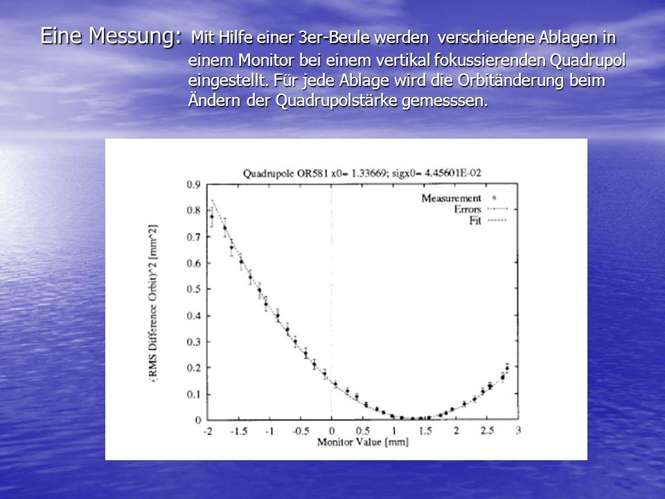 Eine Messung: Mit Hilfe einer 3er-Beule werden verschiedene Ablagen in einem Monitor bei einem vertikal fokussierenden Quadrupol eingestellt. Für jede