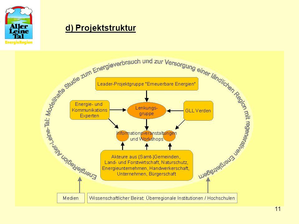 11 d) Projektstruktur