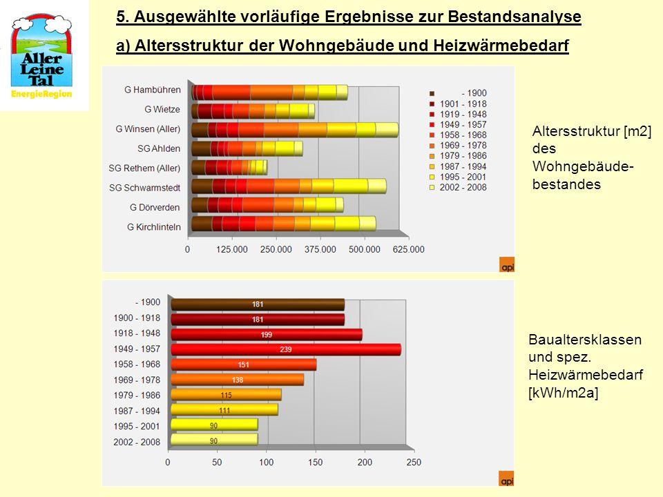 Baualtersklassen und spez. Heizwärmebedarf [kWh/m2a] Altersstruktur [m2] des Wohngebäude- bestandes a) Altersstruktur der Wohngebäude und Heizwärmebed