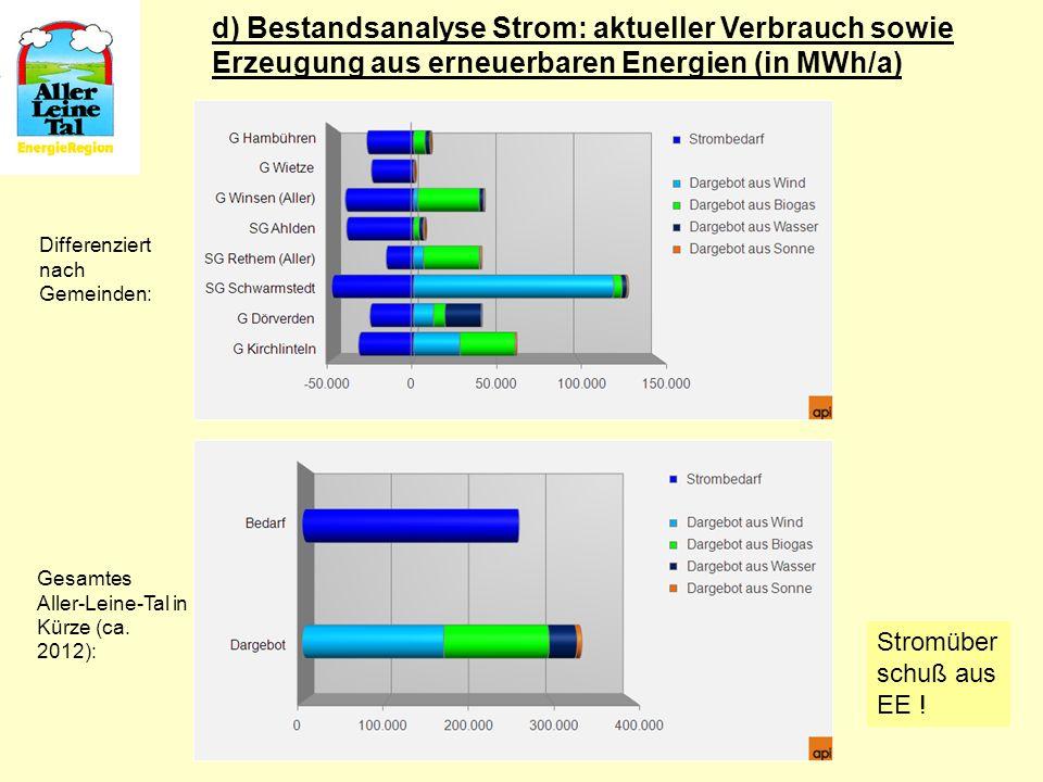 d) Bestandsanalyse Strom: aktueller Verbrauch sowie Erzeugung aus erneuerbaren Energien (in MWh/a) Differenziert nach Gemeinden: Gesamtes Aller-Leine-