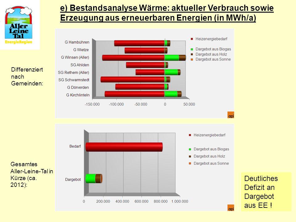 e) Bestandsanalyse Wärme: aktueller Verbrauch sowie Erzeugung aus erneuerbaren Energien (in MWh/a) Differenziert nach Gemeinden: Gesamtes Aller-Leine-
