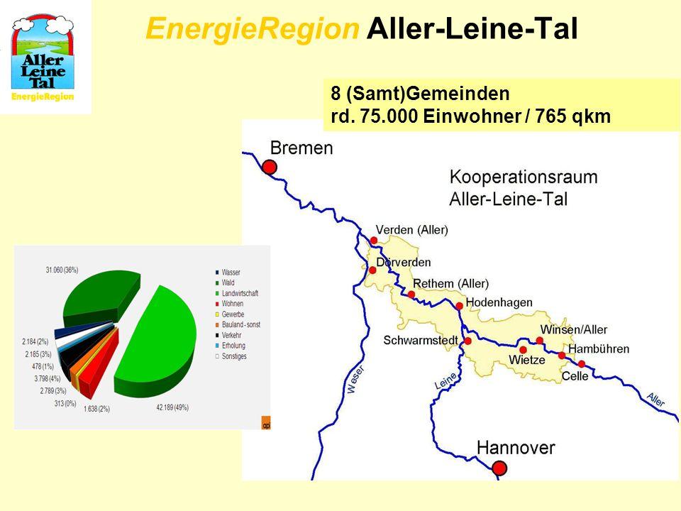 8 (Samt)Gemeinden rd. 75.000 Einwohner / 765 qkm