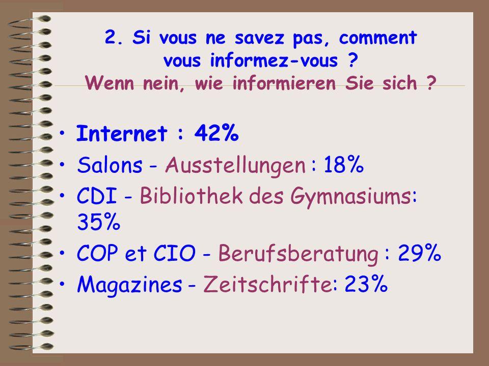 2. Si vous ne savez pas, comment vous informez-vous ? Wenn nein, wie informieren Sie sich ? Internet : 42% Salons - Ausstellungen : 18% CDI - Biblioth