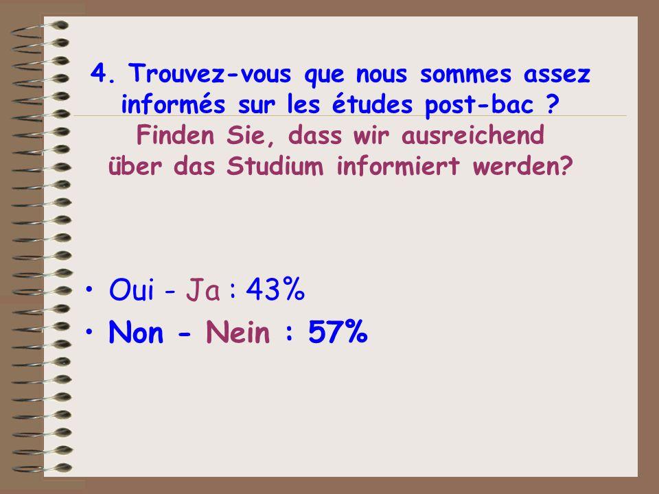 4. Trouvez-vous que nous sommes assez informés sur les études post-bac ? Finden Sie, dass wir ausreichend über das Studium informiert werden? Oui - Ja