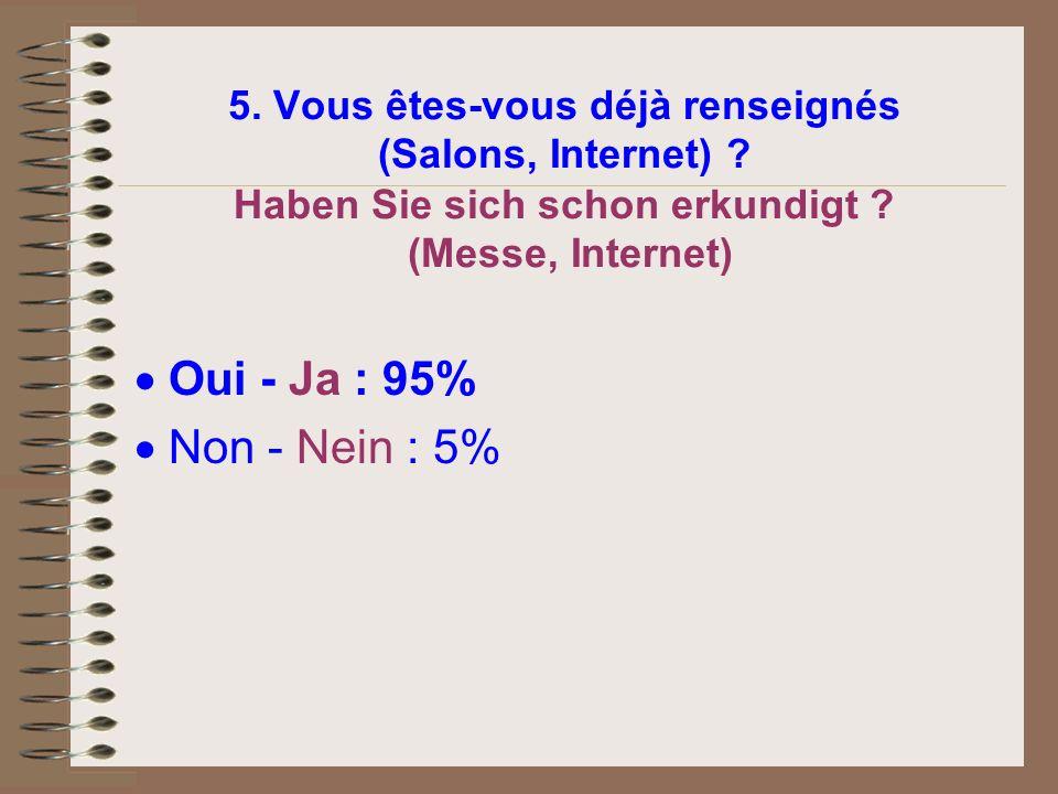 5. Vous êtes-vous déjà renseignés (Salons, Internet) ? Haben Sie sich schon erkundigt ? (Messe, Internet) Oui - Ja : 95% Non - Nein : 5%