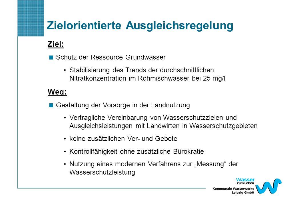 Ziel: Schutz der Ressource Grundwasser Stabilisierung des Trends der durchschnittlichen Nitratkonzentration im Rohmischwasser bei 25 mg/l Weg: Gestalt