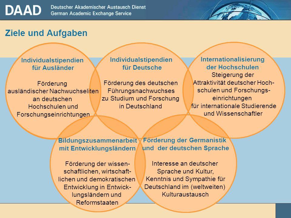 Internationales Hochschulmarketing Konzertierte Aktion Internationales Marketing für den Bildungs- und Forschungsstandort Deutschland Hochschulmarketing-Konsortium GATE Germany