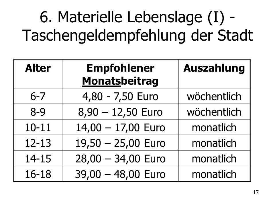 17 6. Materielle Lebenslage (I) - Taschengeldempfehlung der Stadt AlterEmpfohlener Monatsbeitrag Auszahlung 6-74,80 - 7,50 Eurowöchentlich 8-98,90 – 1