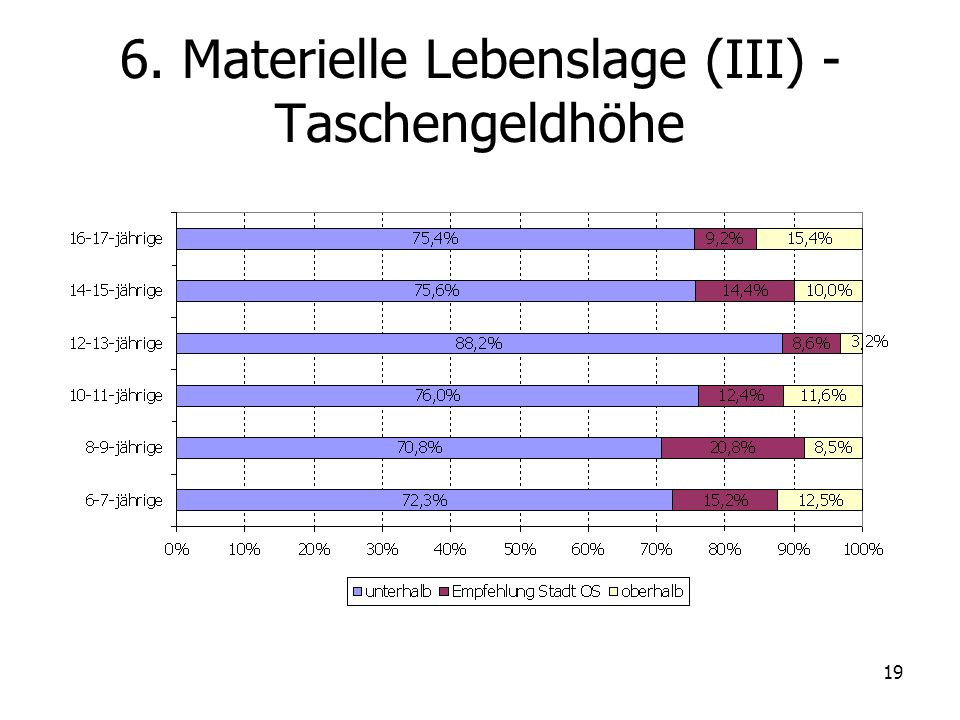 19 6. Materielle Lebenslage (III) - Taschengeldhöhe