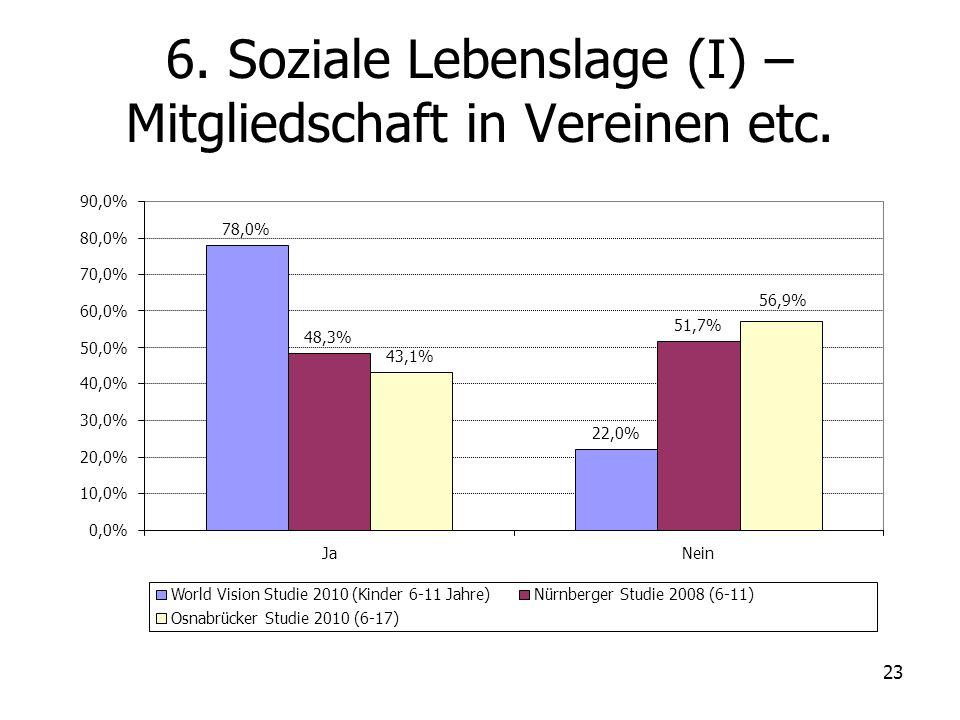 23 6. Soziale Lebenslage (I) – Mitgliedschaft in Vereinen etc. 78,0% 22,0% 48,3% 51,7% 43,1% 56,9% 0,0% 10,0% 20,0% 30,0% 40,0% 50,0% 60,0% 70,0% 80,0