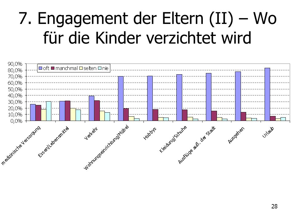 28 7. Engagement der Eltern (II) – Wo für die Kinder verzichtet wird