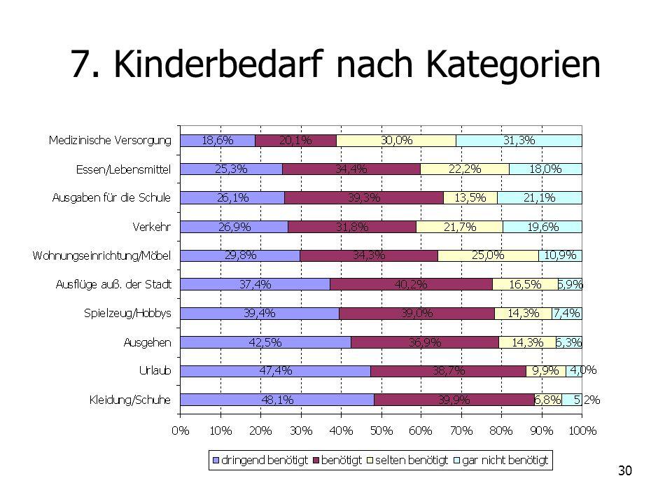 30 7. Kinderbedarf nach Kategorien