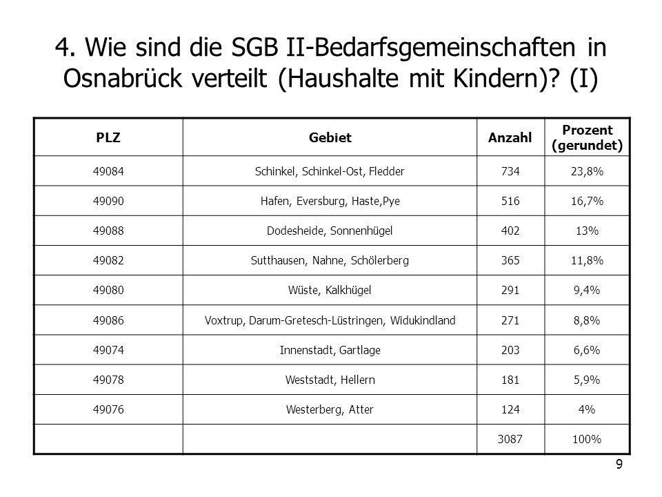 9 4. Wie sind die SGB II-Bedarfsgemeinschaften in Osnabrück verteilt (Haushalte mit Kindern)? (I) PLZGebietAnzahl Prozent (gerundet) 49084Schinkel, Sc