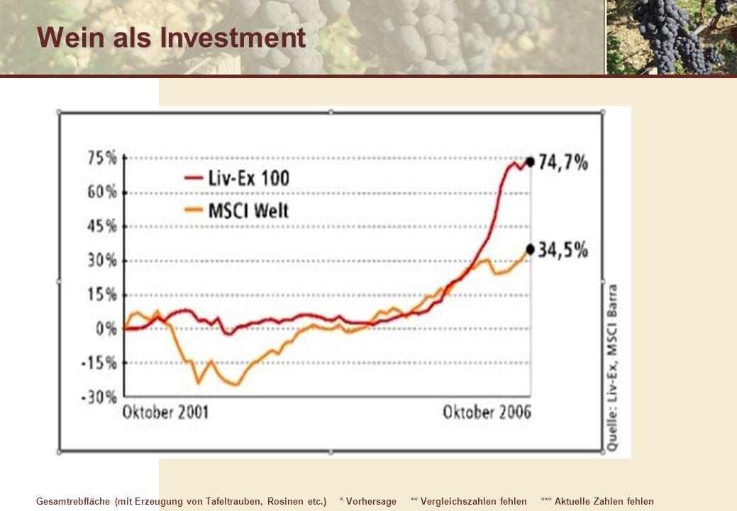 Wein als Investment Gesamtrebfläche (mit Erzeugung von Tafeltrauben, Rosinen etc.) * Vorhersage ** Vergleichszahlen fehlen *** Aktuelle Zahlen fehlen