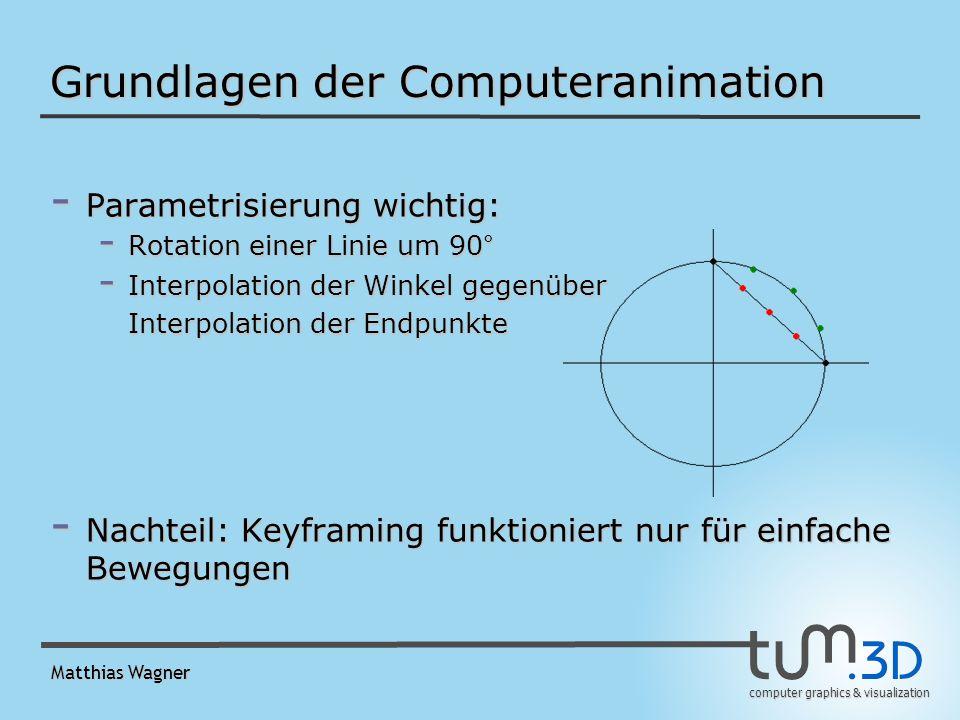 computer graphics & visualization Matthias Wagner Grundlagen der Computeranimation - Parametrisierung wichtig: - Rotation einer Linie um 90° - Interpolation der Winkel gegenüber Interpolation der Endpunkte - Nachteil: Keyframing funktioniert nur für einfache Bewegungen