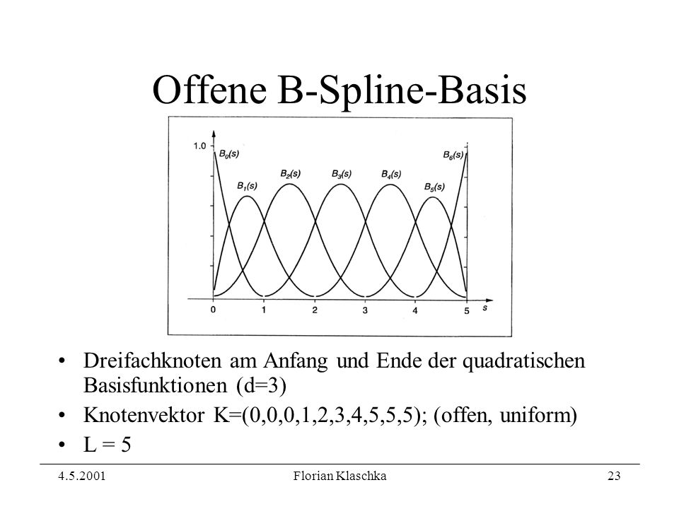 4.5.2001Florian Klaschka23 Offene B-Spline-Basis Dreifachknoten am Anfang und Ende der quadratischen Basisfunktionen (d=3) Knotenvektor K=(0,0,0,1,2,3,4,5,5,5); (offen, uniform) L = 5
