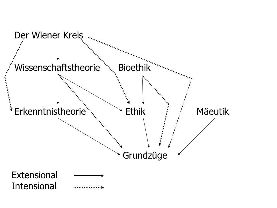 Der Wiener Kreis WissenschaftstheorieBioethik ErkenntnistheorieEthikMäeutik Grundzüge Extensional Intensional