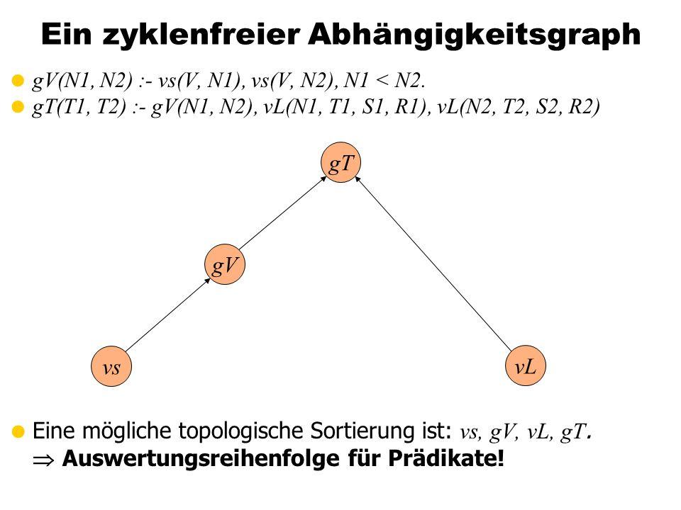 Ein zyklenfreier Abhängigkeitsgraph gV(N1, N2) :- vs(V, N1), vs(V, N2), N1 < N2. gT(T1, T2) :- gV(N1, N2), vL(N1, T1, S1, R1), vL(N2, T2, S2, R2) Eine