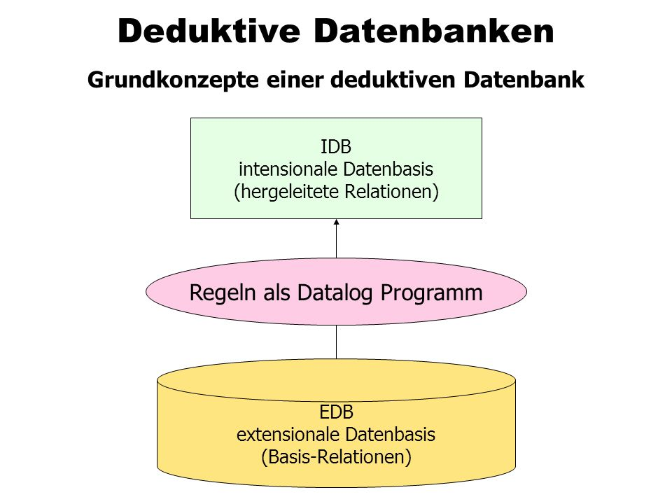 Deduktive Datenbanken Grundkonzepte einer deduktiven Datenbank IDB intensionale Datenbasis (hergeleitete Relationen) EDB extensionale Datenbasis (Basi