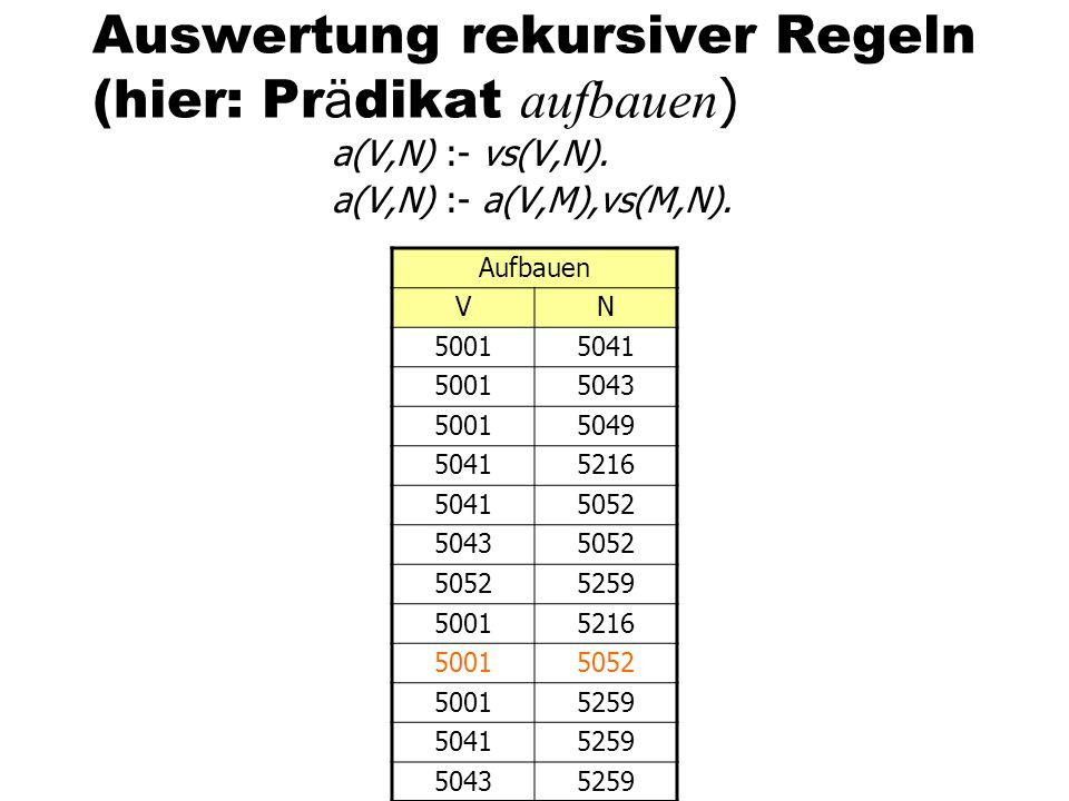 Auswertung rekursiver Regeln (hier: Pr ä dikat aufbauen ) a(V,N) :- vs(V,N). a(V,N) :- a(V,M),vs(M,N). Aufbauen VN 50015041 50015043 50015049 50415216