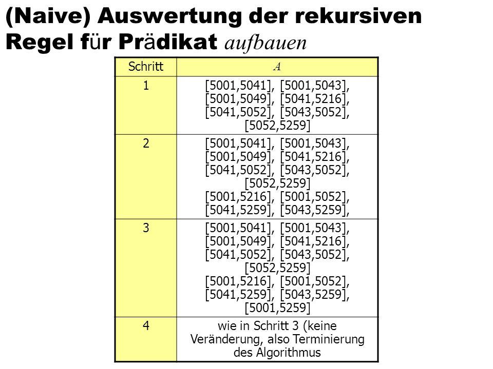 (Naive) Auswertung der rekursiven Regel f ü r Pr ä dikat aufbauen Schritt A 1[5001,5041], [5001,5043], [5001,5049], [5041,5216], [5041,5052], [5043,50