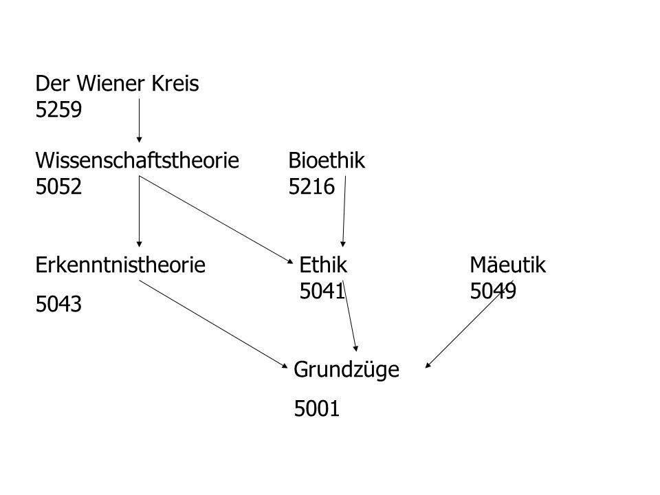 Der Wiener Kreis 5259 Wissenschaftstheorie 5052 Bioethik 5216 Erkenntnistheorie 5043 Ethik 5041 Mäeutik 5049 Grundzüge 5001