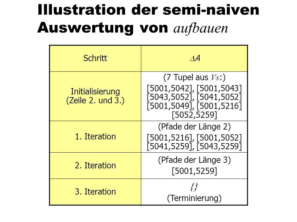 Illustration der semi-naiven Auswertung von aufbauen Schritt A Initialisierung (Zeile 2. und 3.) (7 Tupel aus Vs :) [5001,5042], [5001,5043] [5043,505