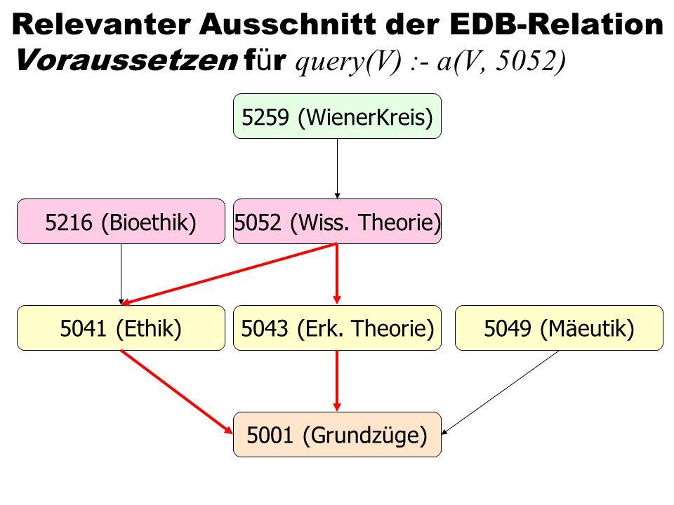 Relevanter Ausschnitt der EDB-Relation Voraussetzen f ü r query(V) :- a(V, 5052) 5259 (WienerKreis) 5052 (Wiss. Theorie) 5043 (Erk. Theorie) 5001 (Gru