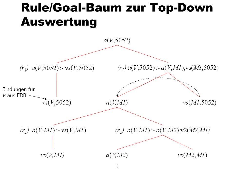 Rule/Goal-Baum zur Top-Down Auswertung a(V,5052) (r 1 ) a(V,5052) :- vs(V,5052) (r 2 ) a(V,5052) :- a(V,M1),vs(M1,5052) vs(V,5052)vs(M1,5052)a(V,M1) (