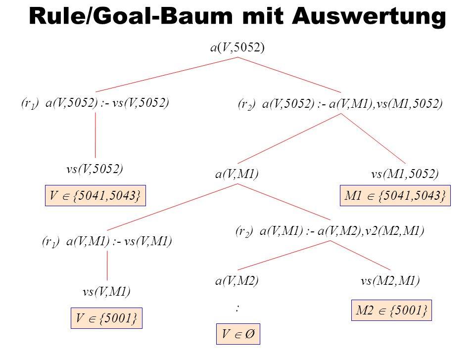Rule/Goal-Baum mit Auswertung a(V,5052) (r 1 ) a(V,5052) :- vs(V,5052) (r 2 ) a(V,5052) :- a(V,M1),vs(M1,5052) vs(V,5052) vs(M1,5052)a(V,M1) (r 1 ) a(