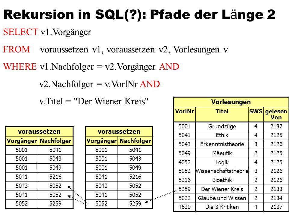 SELECT v 1.Vorgänger FROM voraussetzen v 1 voraussetzen v n-1 voraussetzen v n, Vorlesungen v WHERE v 1.Nachfolger= v 2.Vorgänger and v n-1.Nachfolger= v n.Vorgänger and v n.Nachfolger = v.VorlNr and v.Titel = Der Wiener Kreis Rekursion in SQL(?): Pfade der L ä nge n n-facher self join der Relation voraussetzen