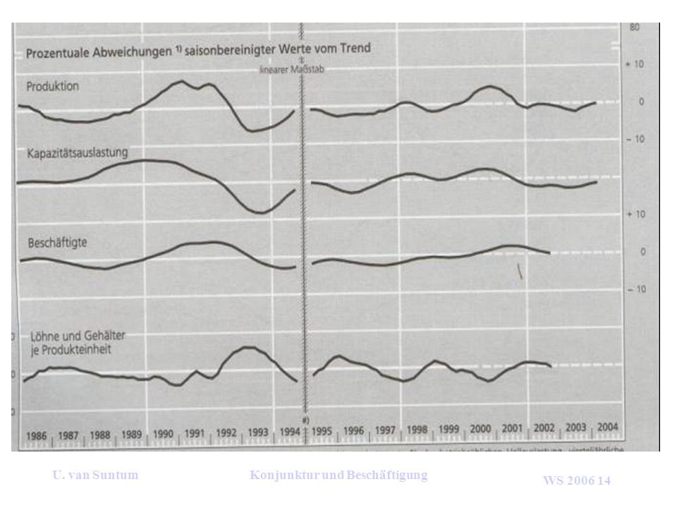 WS 2006 14 U. van SuntumKonjunktur und Beschäftigung