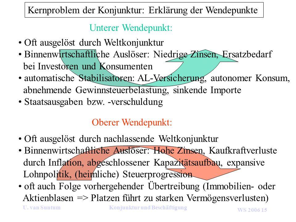 WS 2006 15 U. van SuntumKonjunktur und Beschäftigung Kernproblem der Konjunktur: Erklärung der Wendepunkte Oft ausgelöst durch Weltkonjunktur Binnenwi